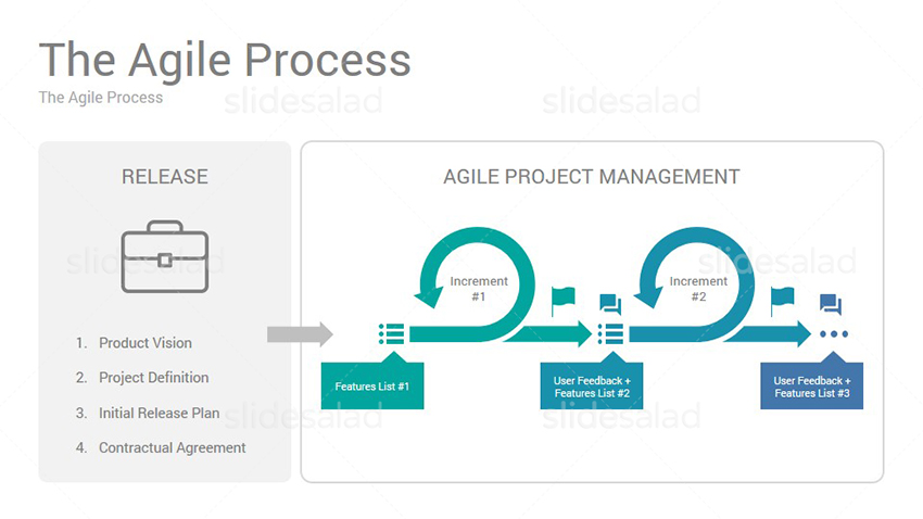 Agile Project Management Google Slides Presentation Template Design