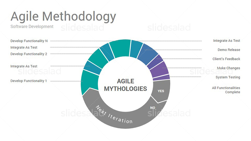 agile project management powerpoint presentation template