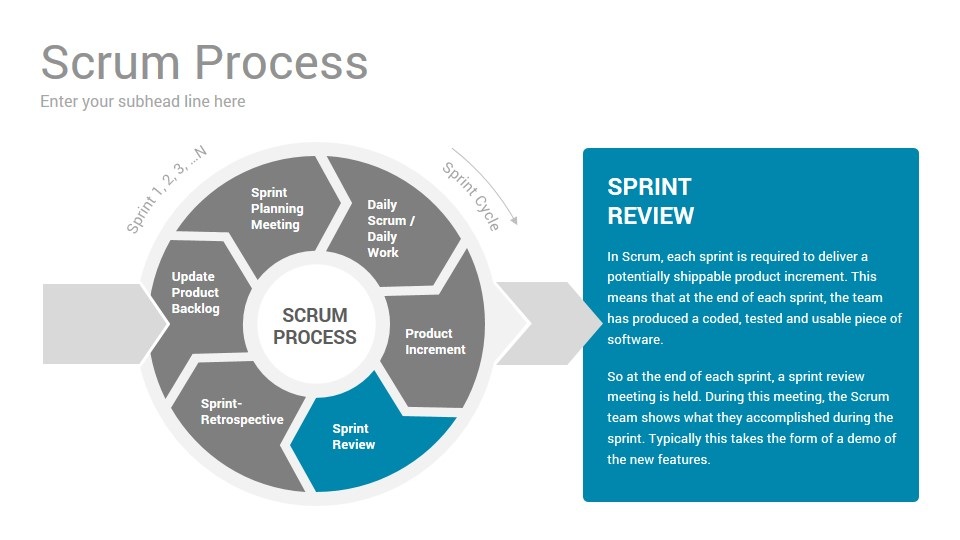 Scrum Process Google Slides Presentation Template - SlideSalad