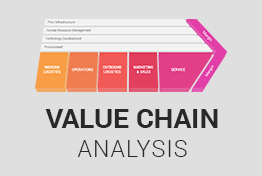 Value Chain Analysis PowerPoint Presentation Template
