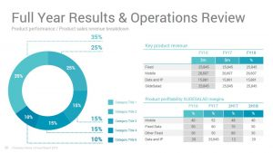 Best Annual Report Powerpoint Presentation Templates Slidesalad