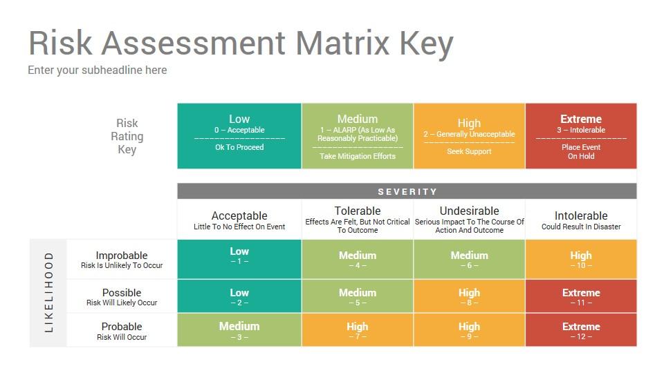 Risk Matrix Diagrams Google Slides Template Designs - SlideSalad