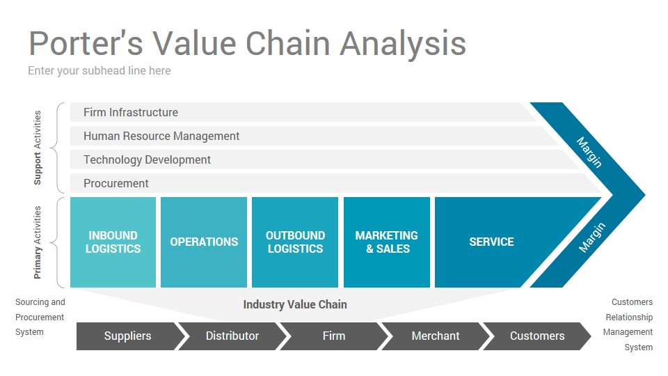 Value Chain Analysis Keynote Presentation Template ... Value Chain Model Template