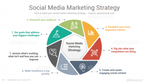 Best Digital Marketing Powerpoint Ppt Template Slidesalad