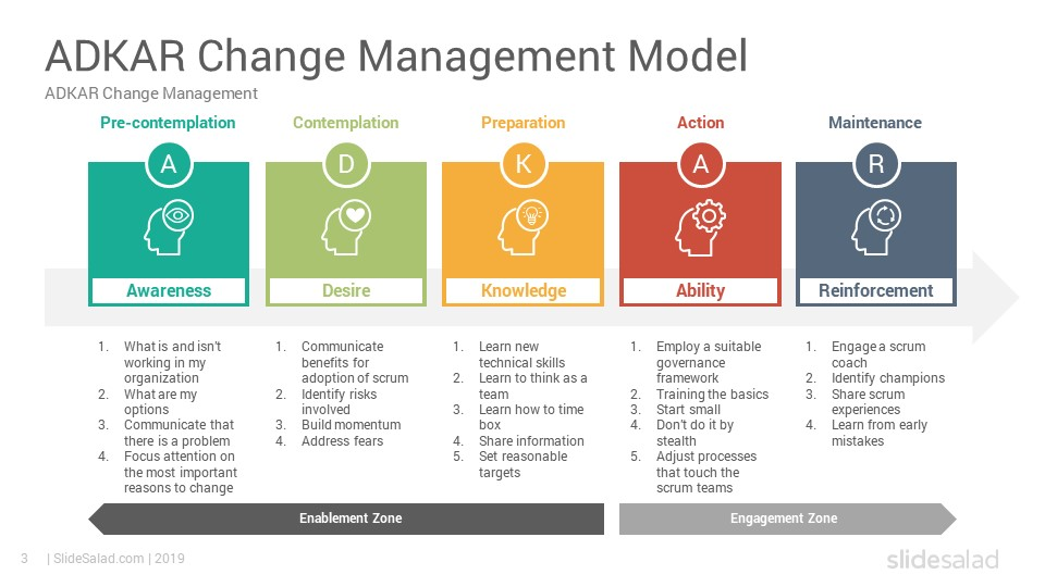 adkar change management model powerpoint templates