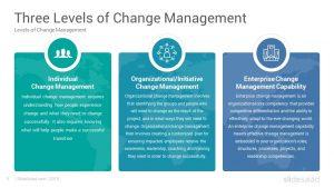 Change Management Google Slides Template - SlideSalad