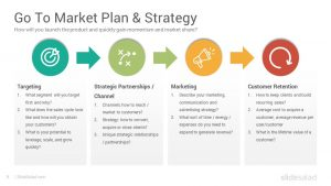 Go to market strategies and options