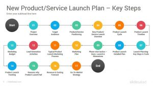 New Product Launch Go To Market Plan Strategy Powerpoint
