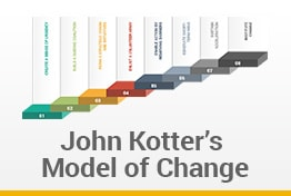 John Kotter Change Model Google Slides Template