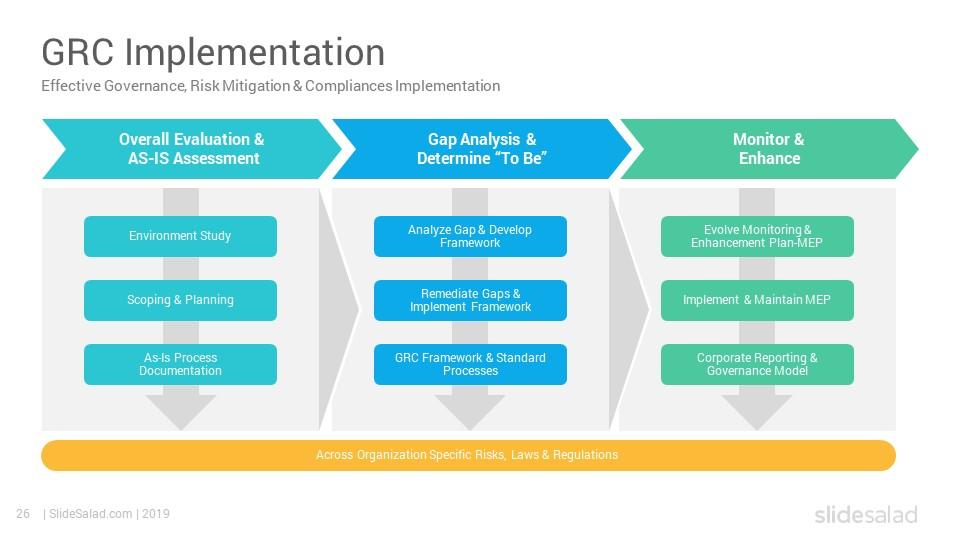 Governance Risk Management And Compliance Google Slides Template