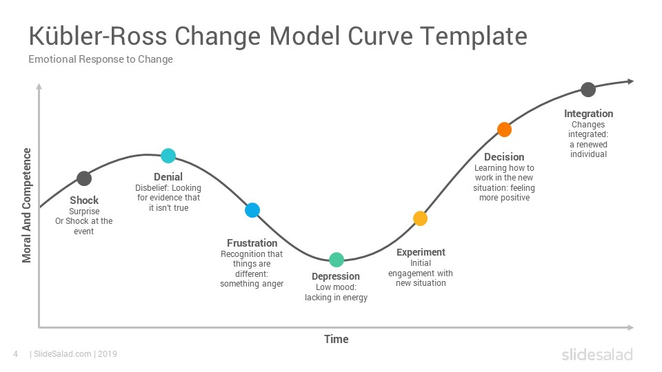 Kubler Ross Change Curve Model Powerpoint Template
