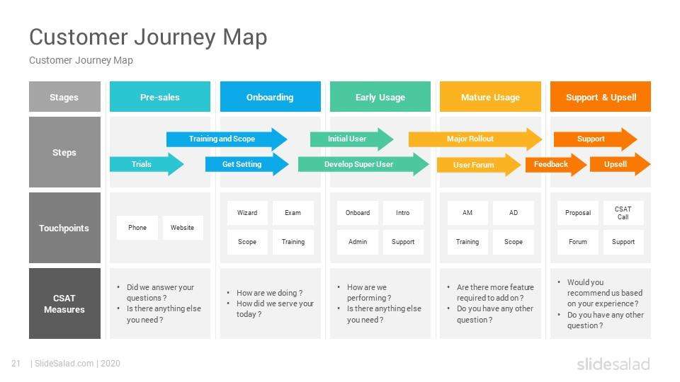 Customer Journey Maps Powerpoint Template Diagrams Slidesalad