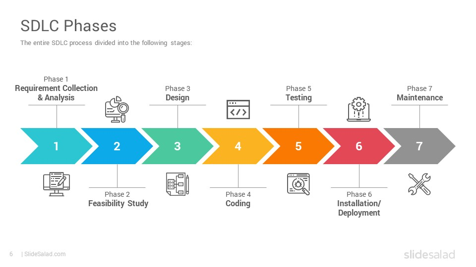 Software Development Life Cycle Models Powerpoint Template Slidesalad
